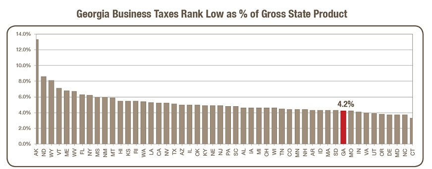 Georgia Business Taxes Rank Low as % of Gross State Product