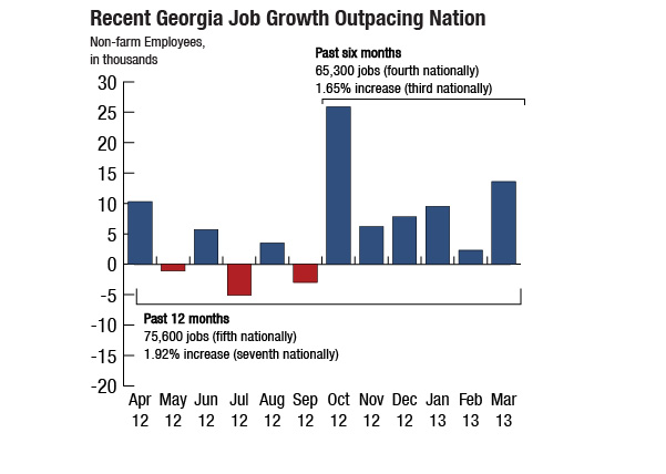 Georgia's Employment: Small Steps Out of Deep Hole - Georgia