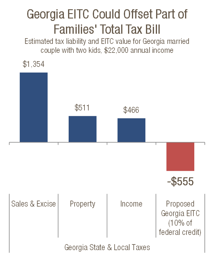 "Source: GBPI analysis of IRS rules for EITC eligibility and ""Who Pays? A Distributional Analysis of Tax Systems in All Fifty States,"" Institute on Taxation and Economic Policy."