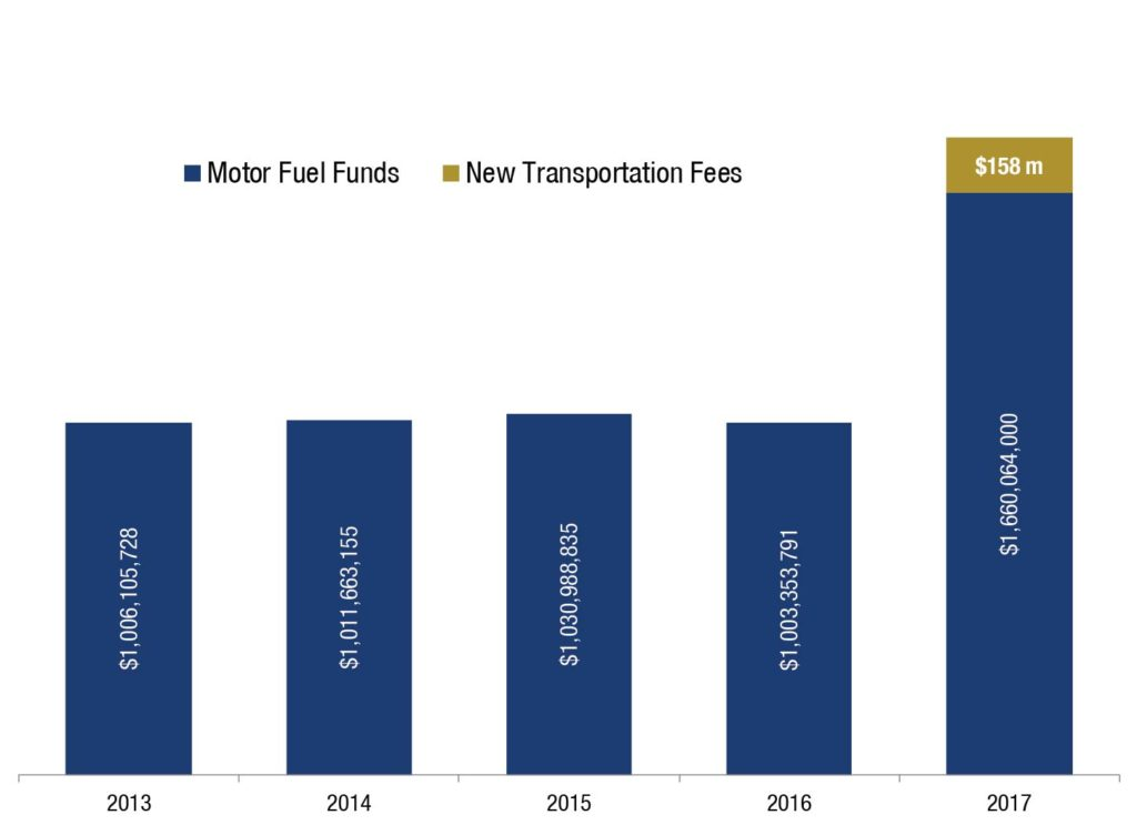 Source: Governor's Budget Report for FY 2017. OPB Budget in Brief for FY 2016. Revenue by fiscal year, nominal dollars