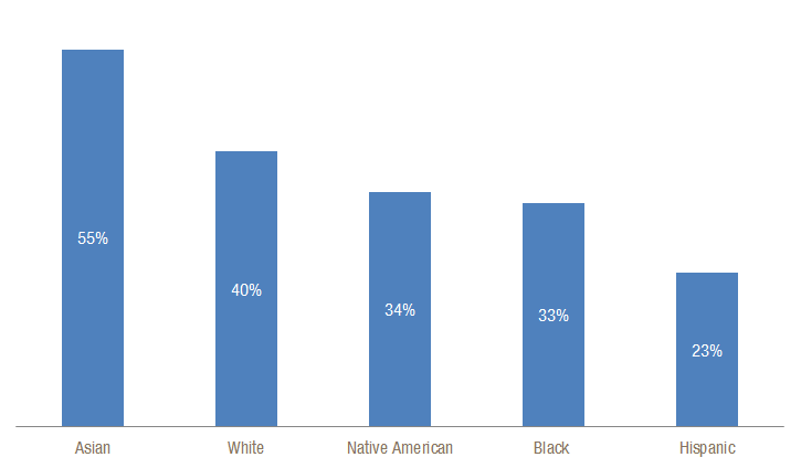 Asian and White Women Most Likely to Have Higher Education