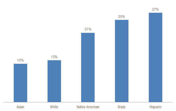 Black and Latina Women More Likely to Live in Poverty