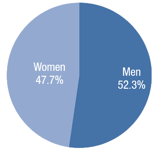 Georgia Labor Force by Gender 2015