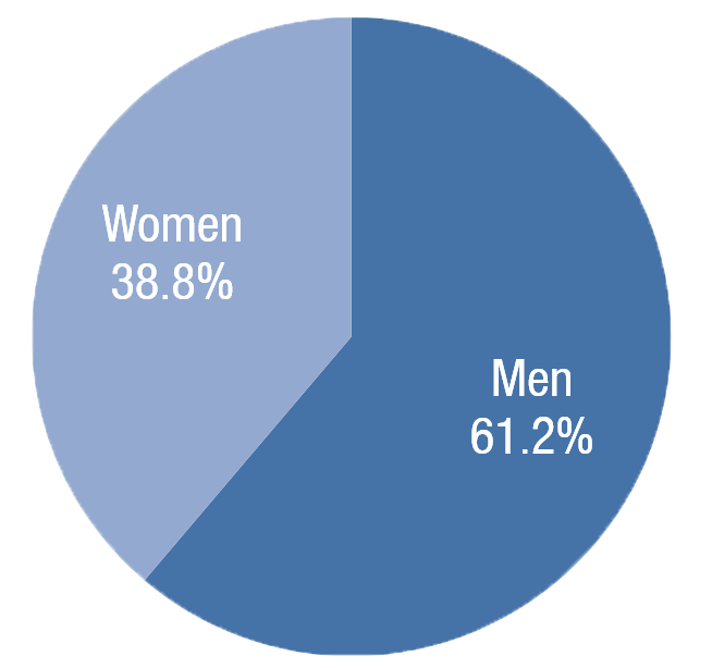 Share of Georgia Labor Force by Gender, 1970