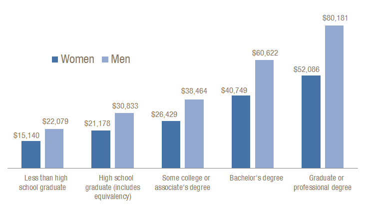 Similar Levels of Education Yield Lower Pay for Women