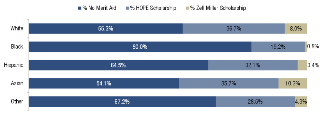 Access to Merit Aid Varies by Race Ethnicity