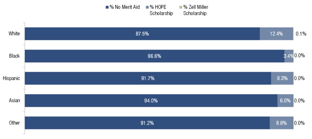 Racial Gap Exists Among Few Associate Degree Students Who Get Merit Aid