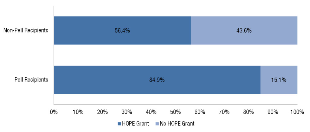 Most Low-Income Students in Eligible Technical College Programs Get the HOPE Grant