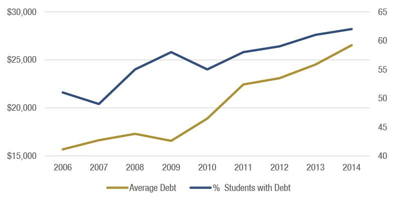Source: The Institute for College Access & Success, Student Debt and the Class of 2007-2014