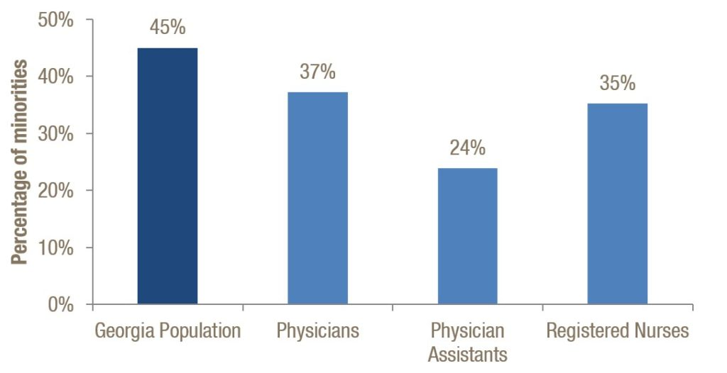 Share of Racial and Ethnic Minorities by Health Profession
