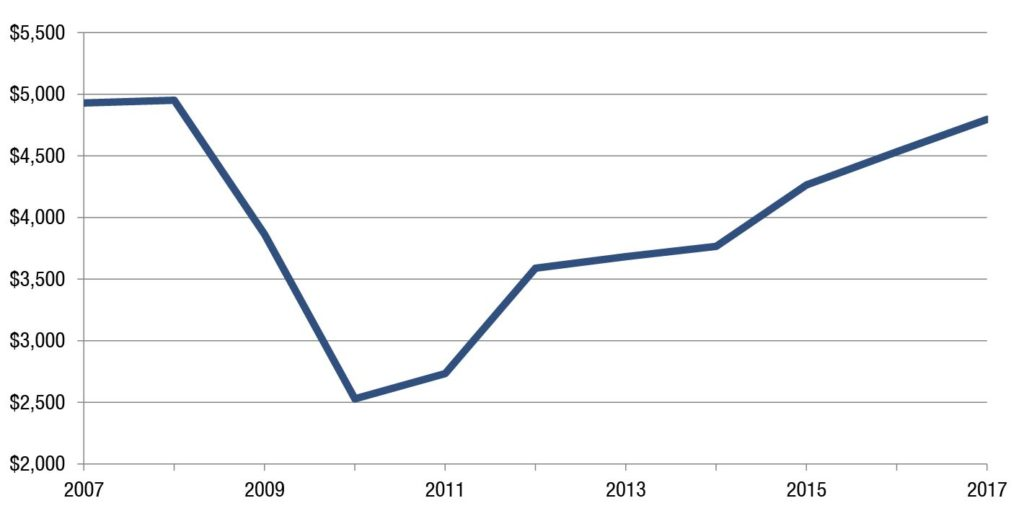 Source: Georgia's Amended Fiscal Year Budgets 2007-2016, Georgia's 2017 Fiscal Year Budget (HB 751), signed by governor; Technical College System of Georgia, End of Year Enrollment Report, fiscal years 2007-2011, academic years 2012-2015; U.S. Dept. of Labor, CPI inflation calculator; GBPI estimate of enrollment in academic years 2016 and 2017
