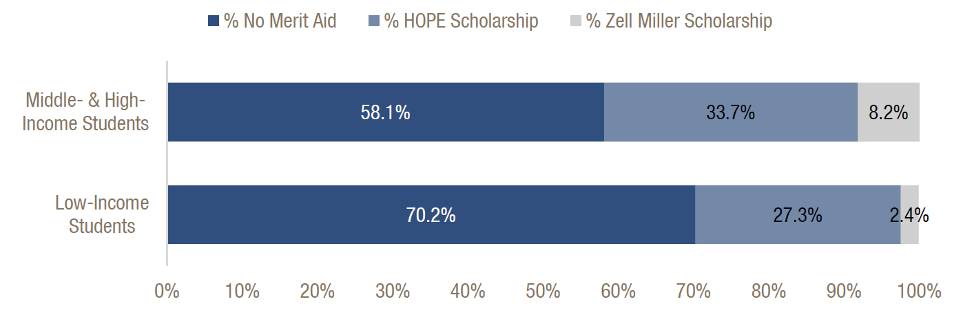 What is the minimum income for people to be eligible for the hope scolarship?