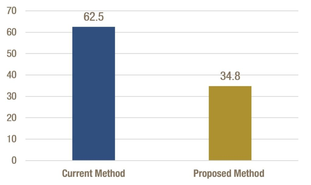 Percent of Economically Disadvantaged Students Shrinks Under New Methodology