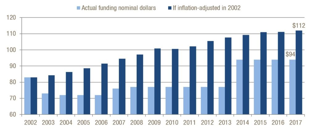 How spending on supplies per kindergartener would change if Georgia started factoring in an inflation adjustment in 2002