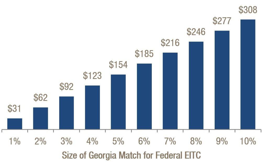Costs of Georgia Work Credit Vary Based on Size of State Match