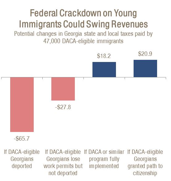 Potential changes in Georgia state and local taxes paid by 47,000 DACA-eligible immigrants