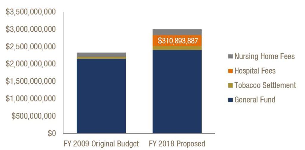 Hospital Provider Fee Fills Medicaid Funding Gap as Program Costs Increase