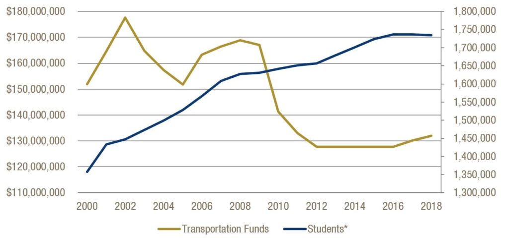 More Students, Fewer State School Bus Dollars