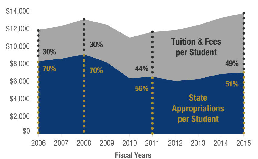 State Funding Cuts Increasing Share of College Costs Students Pay