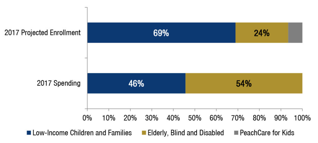 Bulk of Medicaid Spending is for Seniors and People with Disabilities