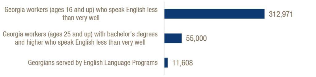 Georgia's English Language Programs Not Meeting Needs