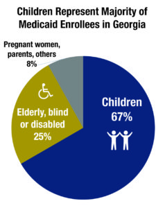 Children Represent Majority of Medicaid Enrollees in Georgia
