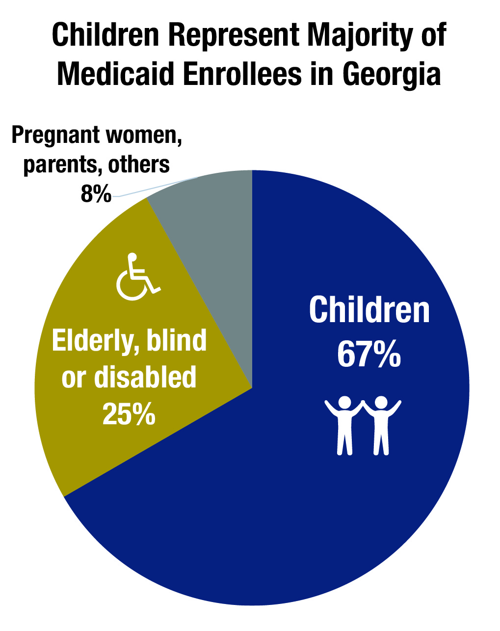 Medicaid Works For Georgia