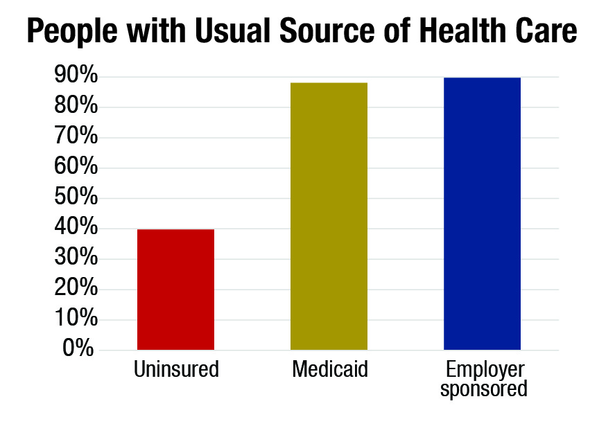 About 88 percent of Medicaid enrollees have a usual source of care, compared with 90 percent of people with employee-sponsored insurance plans.