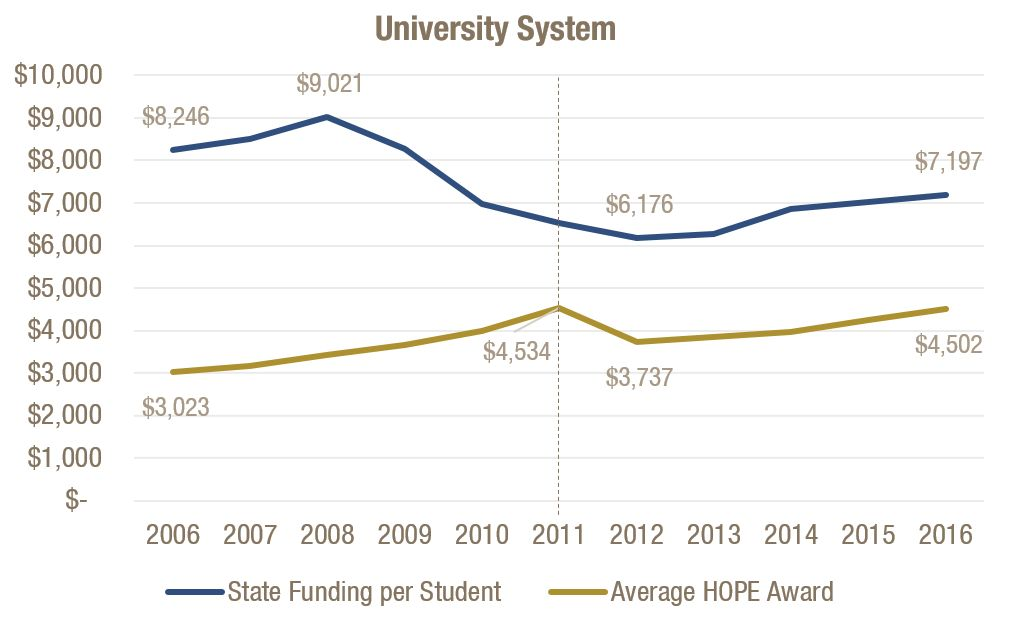 Average HOPE Awards Grew During State Budget Cuts, Fell After 2011 HOPE Cuts