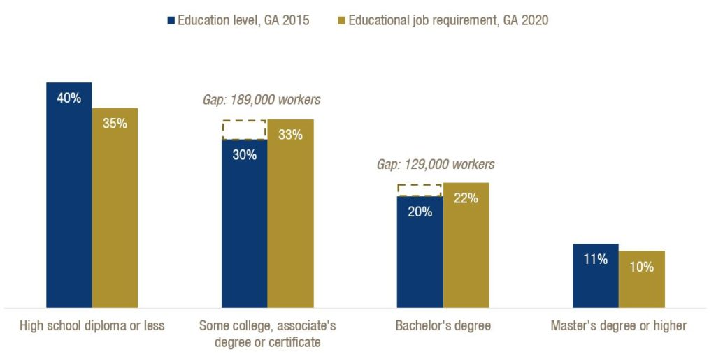 Georgia Needs More Adults with Postsecondary Degrees