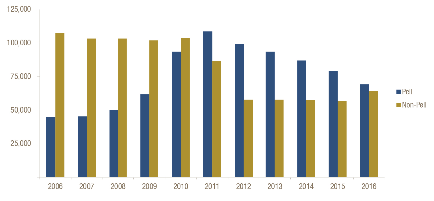 Georgia higher education data book source technical college system of georgia end of year enrollment reports annual reports 2006 2016 includes technical division of bainbridge state xflitez Choice Image