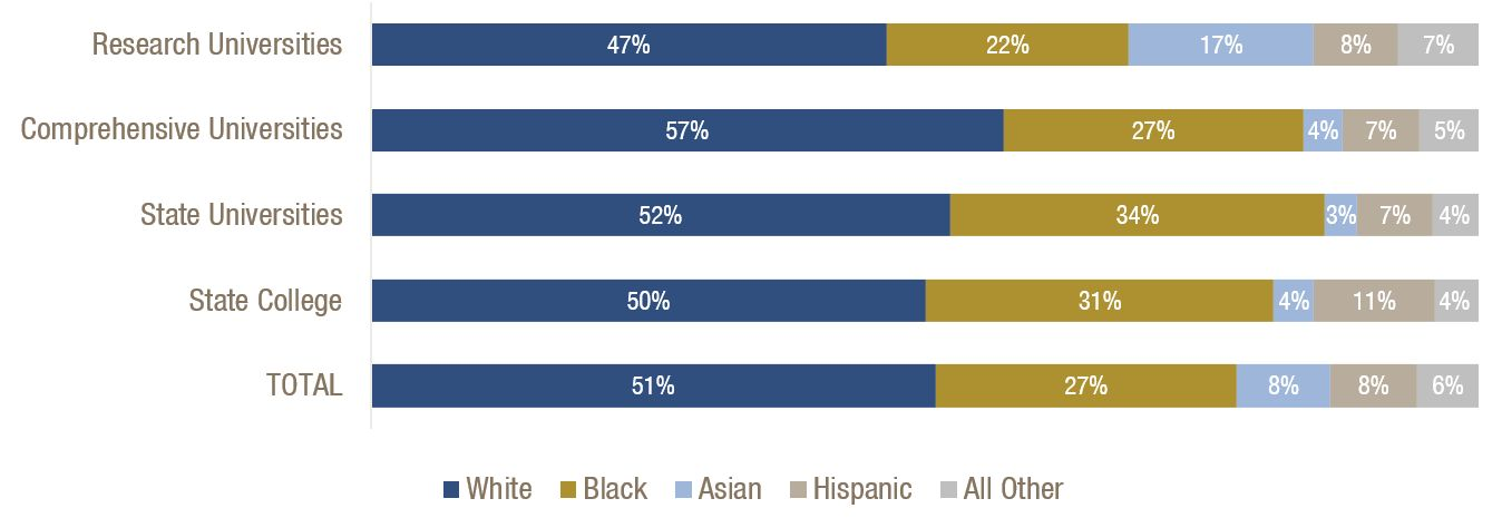 University System Students Are Racially and Ethnically Diverse Across Institution Type
