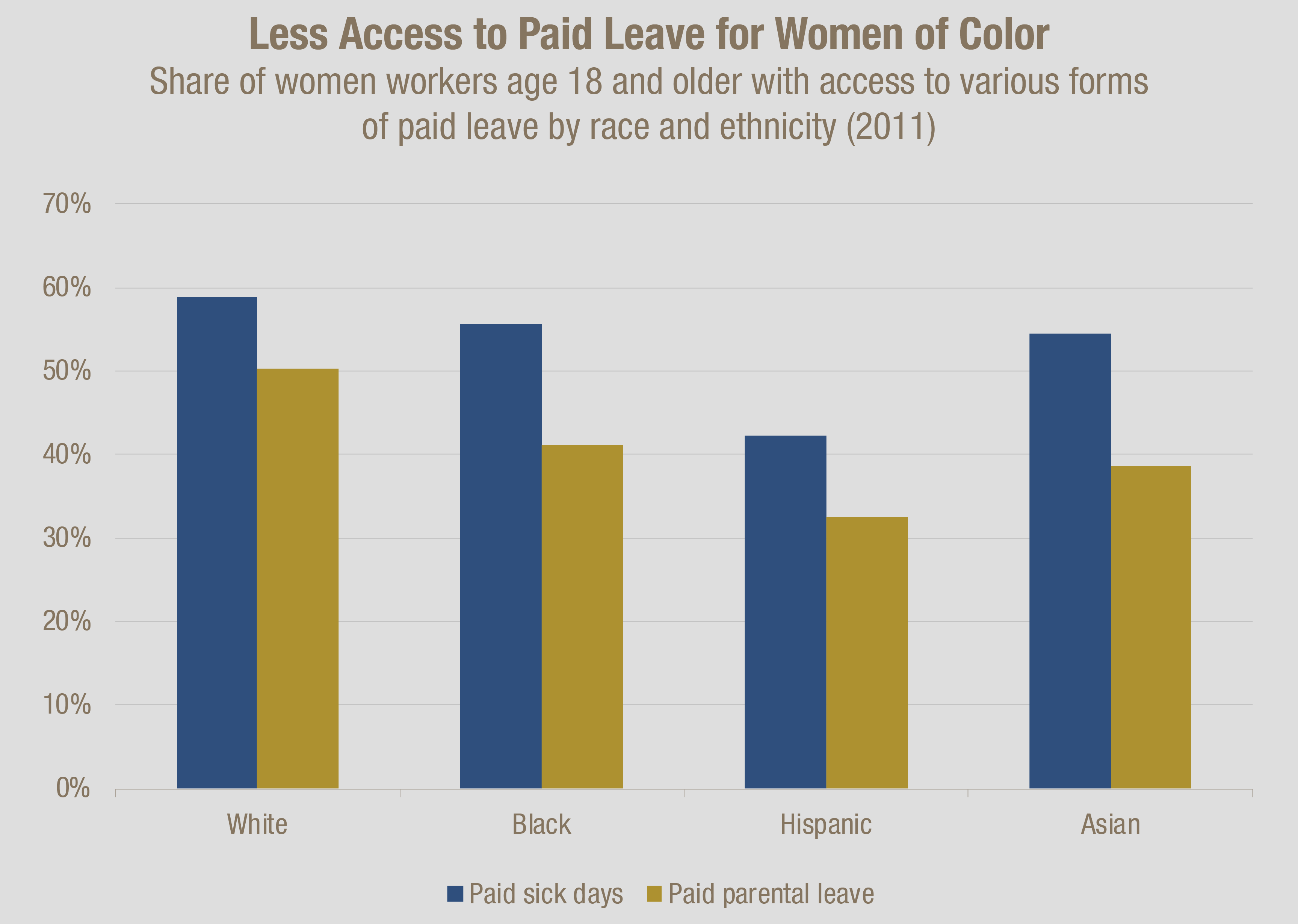 Laying the foundation a wealth building agenda for georgia women latinos least likely to have paid leave or workplace flexibility center for american progress november 20 2012 analysis of bureau of labor xflitez Choice Image