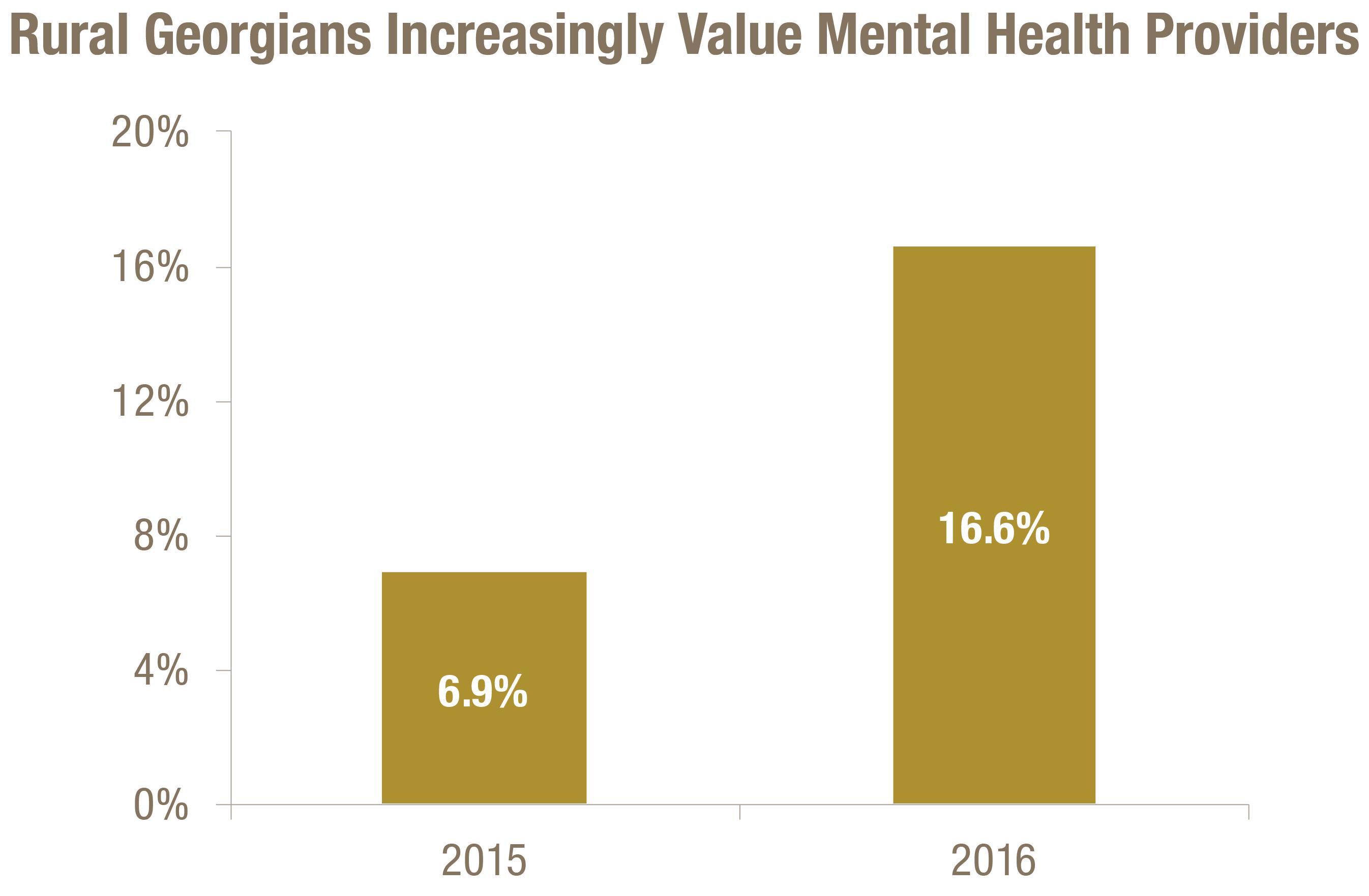 Asian mental health providers