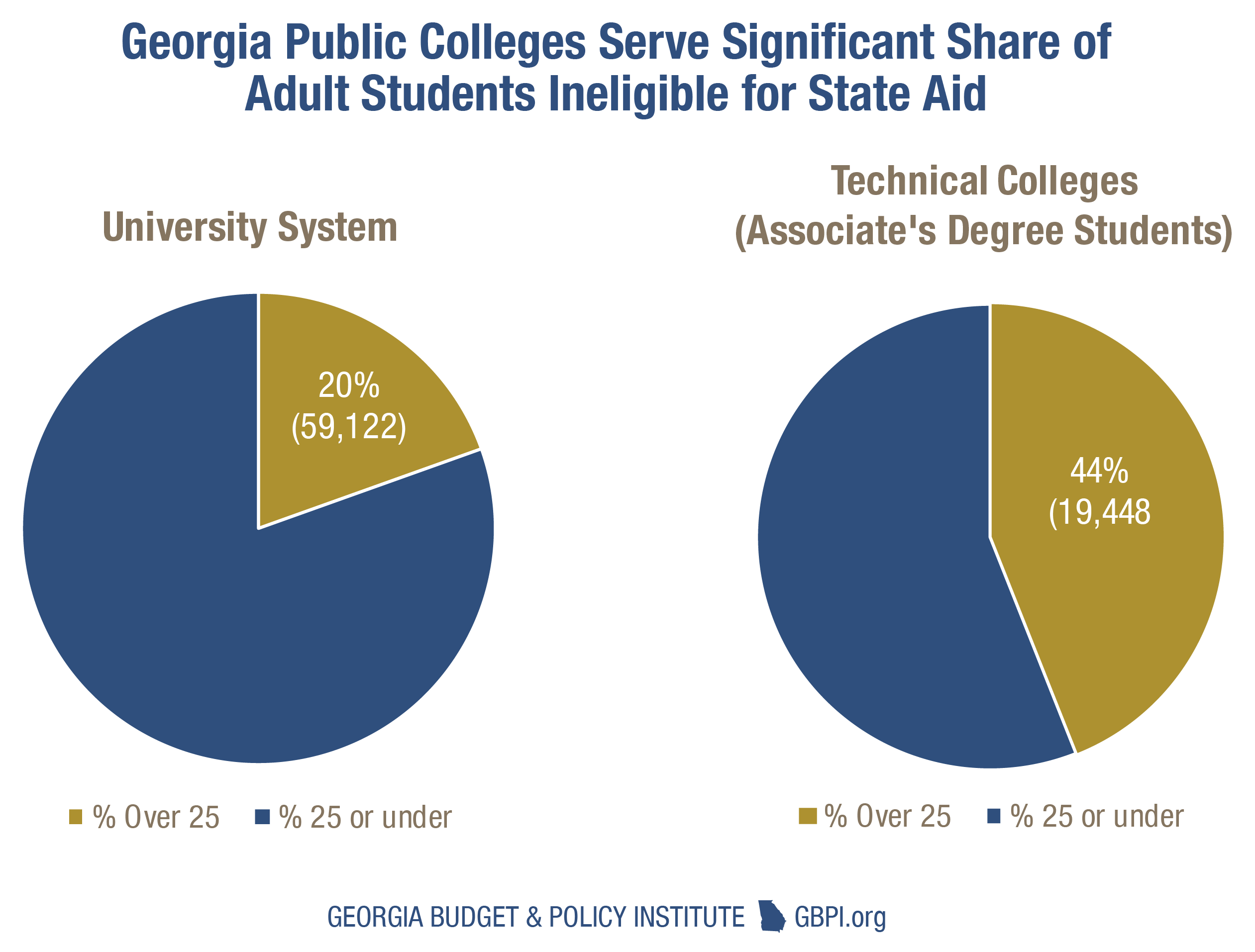 Strengthen georgias workforce by making college affordable for all source analysis of university system of georgia and technical college system of georgia data xflitez Choice Image