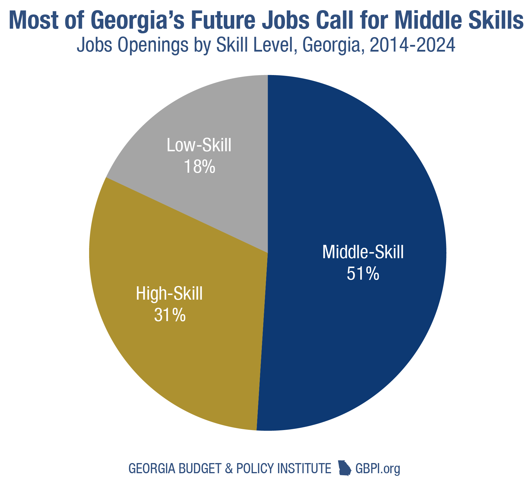 Boost georgias workforce with affordable child care for student source national skills coalition analysis of long term occupational projections from georgia department of labor xflitez Choice Image