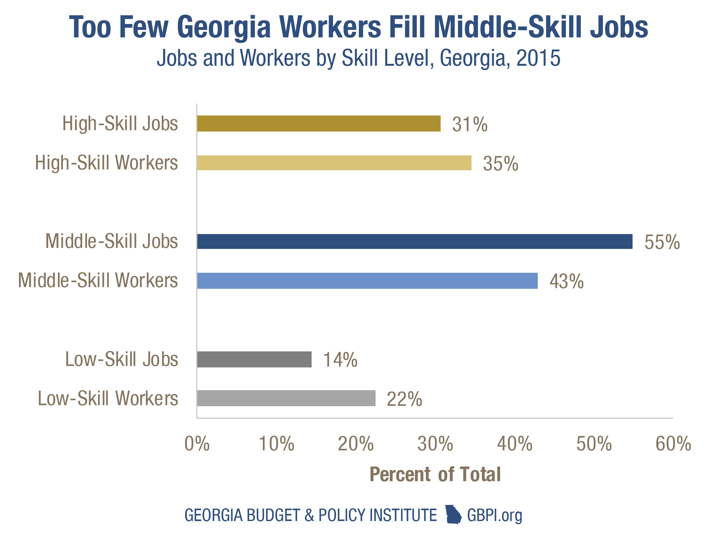 Boost georgias workforce with affordable child care for student source national skills coalition analysis of bureau of labor statistics occupational employment statistics by state may 2015 and us census bureau xflitez Choice Image