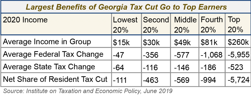 Georgia Budget Trends Primer for State Fiscal Year 2020