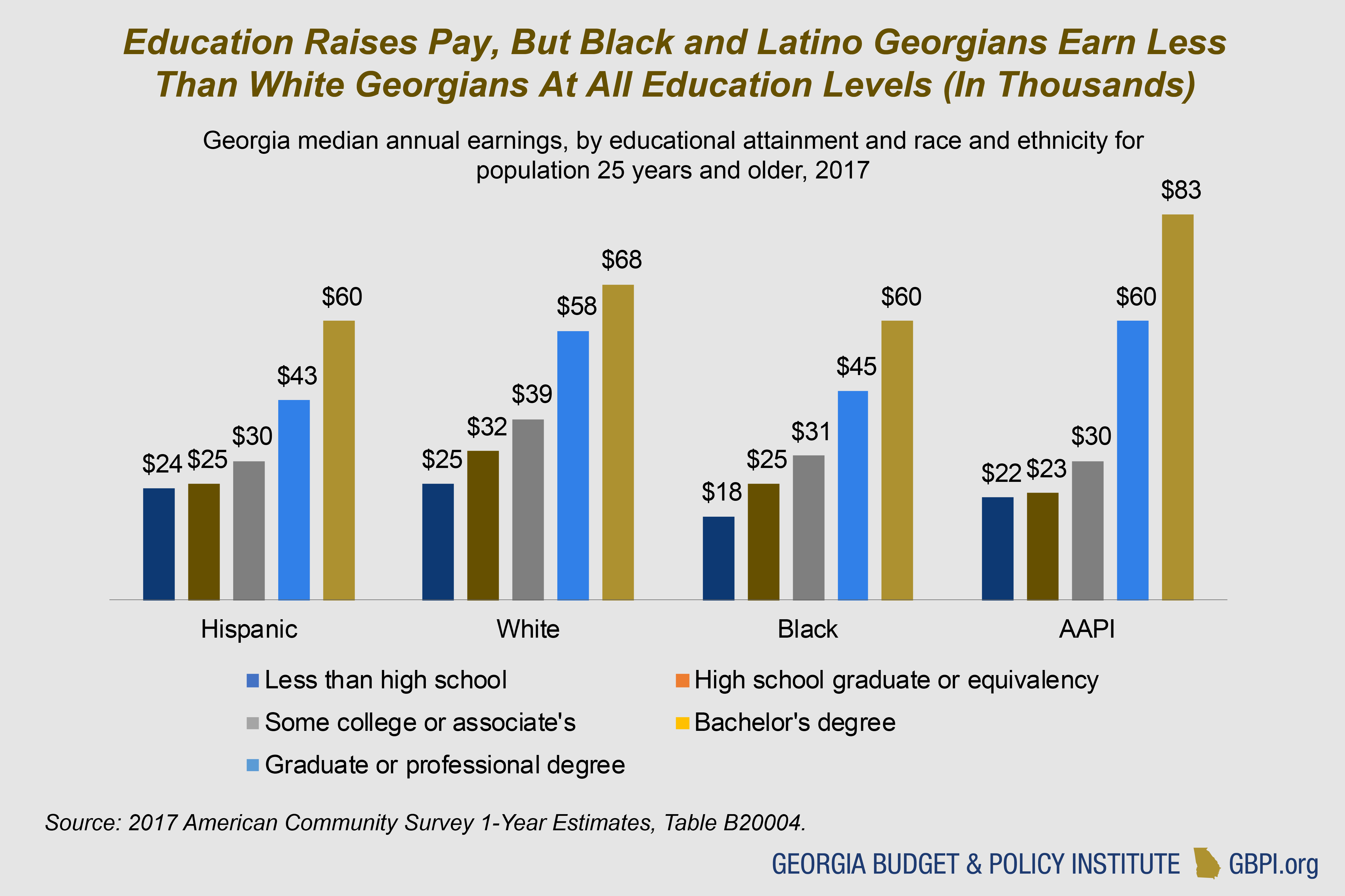 High School Graduation Rates By State 2020.2019 Georgia Higher Education Data Book Georgia Budget And