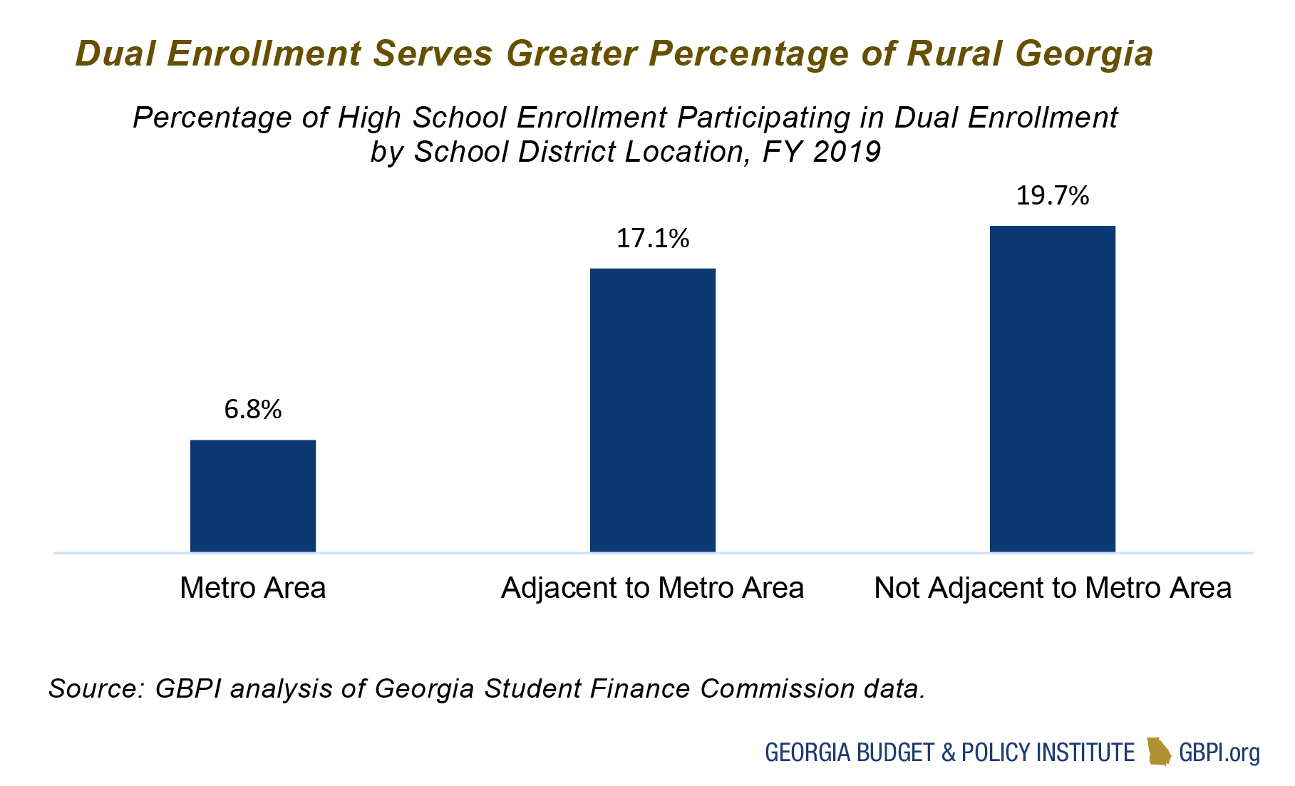 Dual Enrollment Requires Sustainable Funding To Promote High School And College Success Georgia Budget And Policy Institute