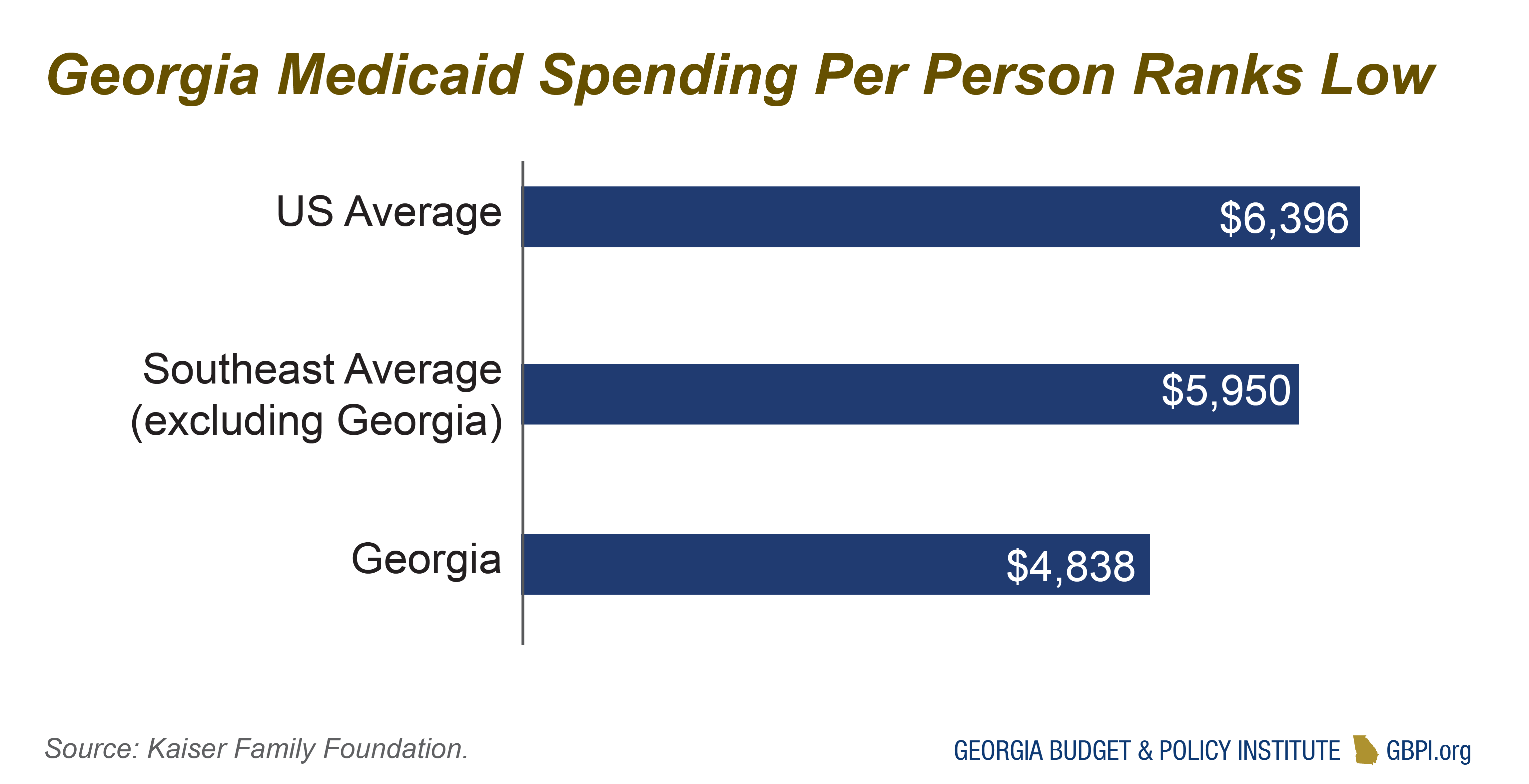 Georgia Health Care Budget Primer for State Fiscal Year ...