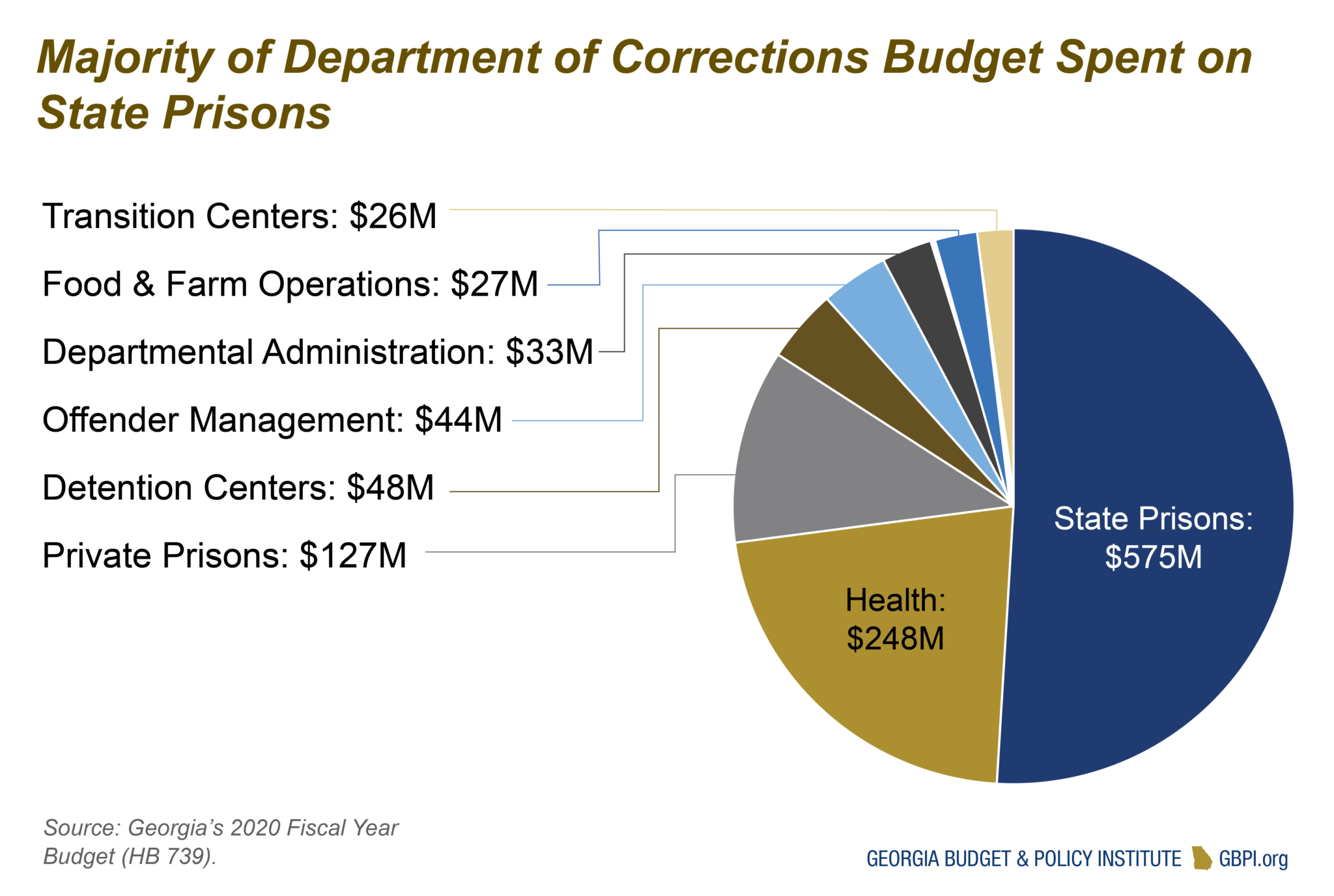 Georgia Criminal Legal System Budget Primer for State Fiscal Year 2021