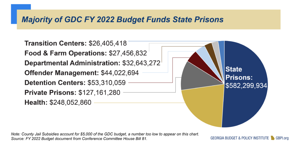 Majority of Georgia Department of Corrections FY 2022 Budget Funds State Prisons