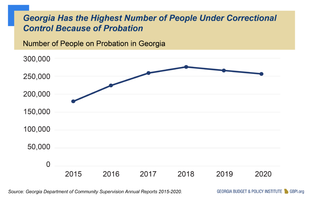 Georgia Has the Highest Number of People Under Correctional Control Because of Probation