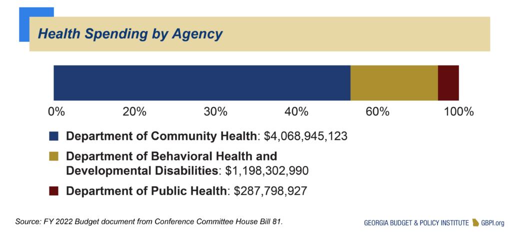 Health Spending by Agency
