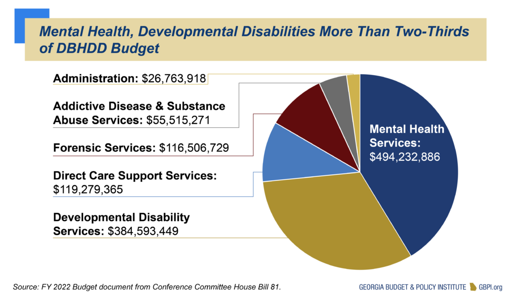Mental Health, Developmental Disabilities More Than Two-Thirds of DBHDD Budget