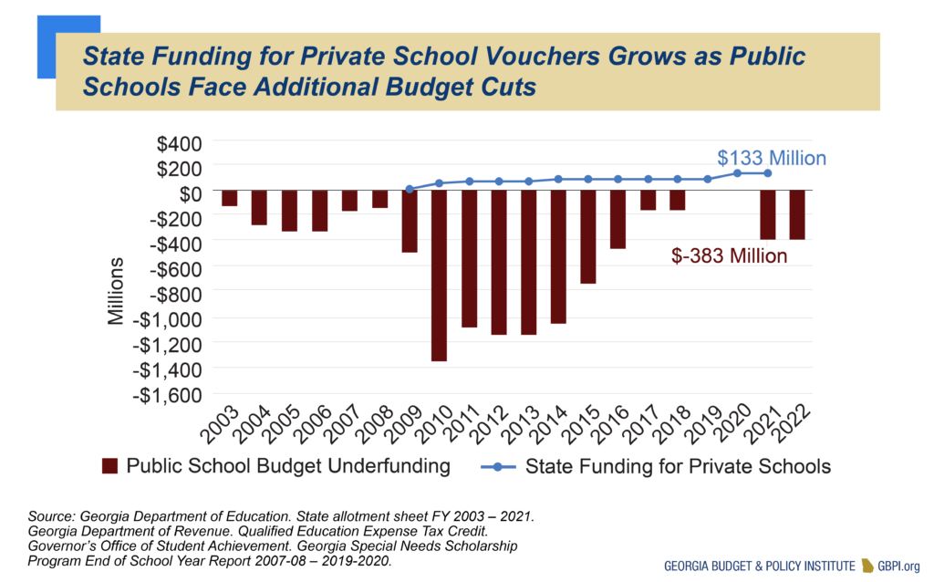State Funding for Private School Vouchers Grows as Public Schools Face Additional Budget Cuts