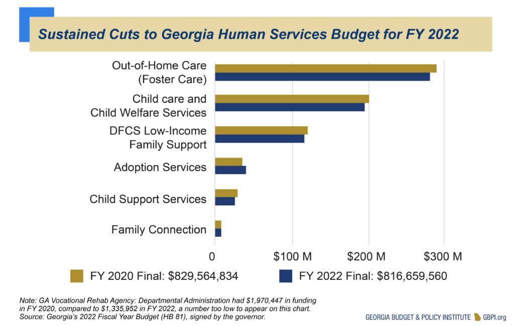 Sustained Cuts to Georgia Human Services Budget for FY 2022