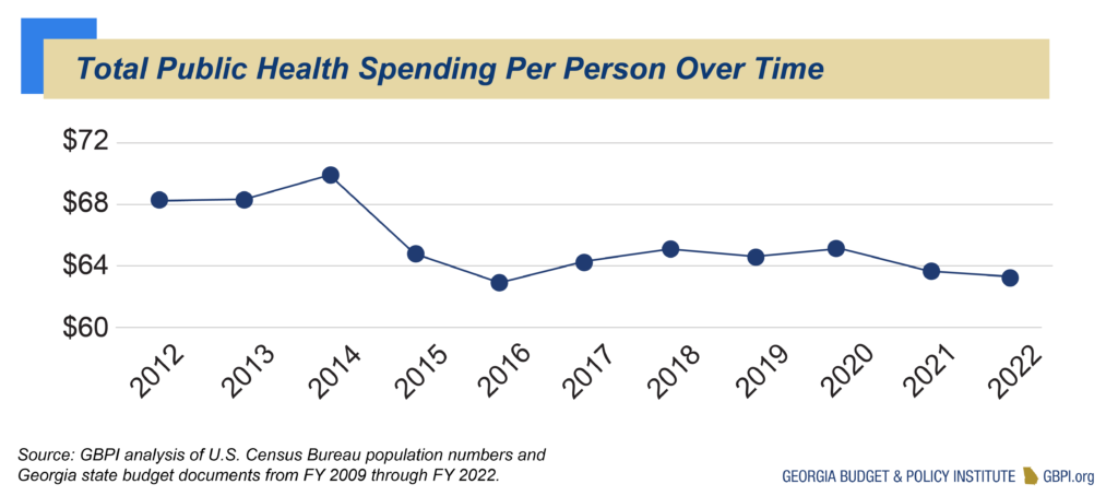 Total Public Health Spending Per Person Over Time